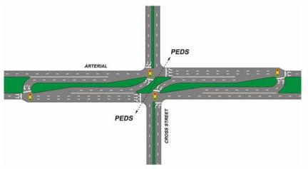 Diagram of a typical super street intersection (KY DOT)