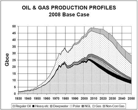 From the Association for the Study of Peak Oil & Gas