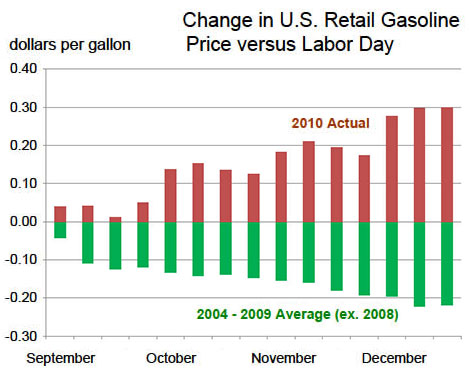 Fall-gas-prices